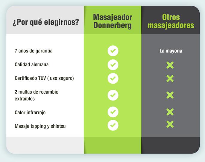 Tabla de características del masajeador
